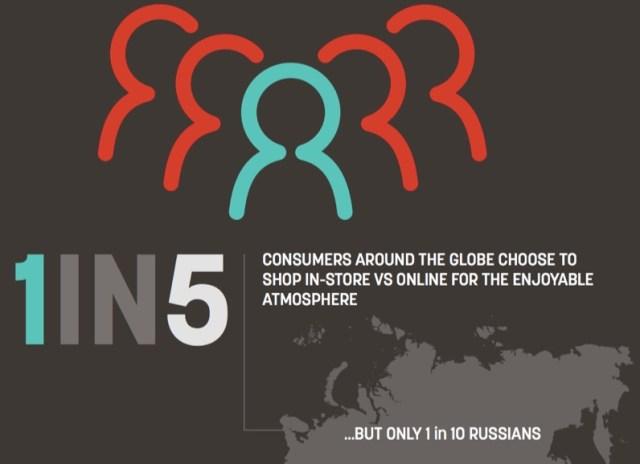 1 in 5 customers around the world