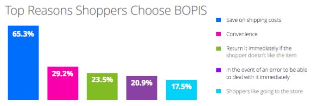 top reasons shoppers choose bopis
