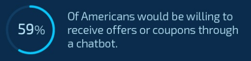 americans willing to receive offers or coupons through chatbots