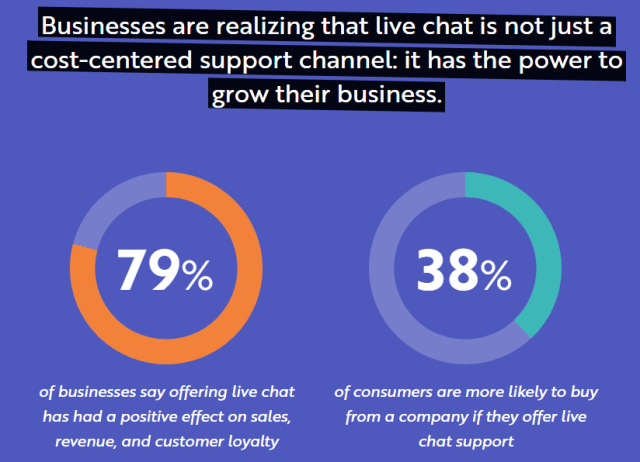 businesses realize live chat can grow their businesses