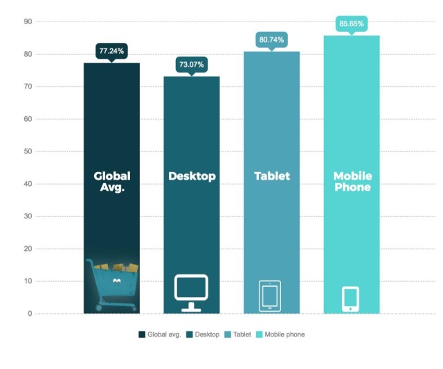cart abandonment rates across devices