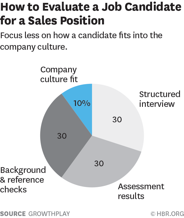 evaluate a sales candidate
