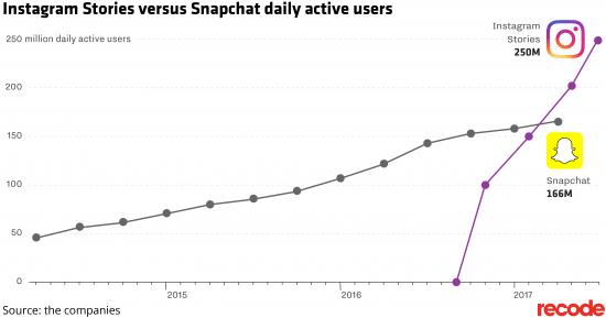 instagram stories vs snapchat user growth