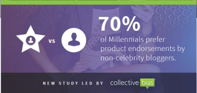 70% of millennials prefer endorsements from non-celebrities