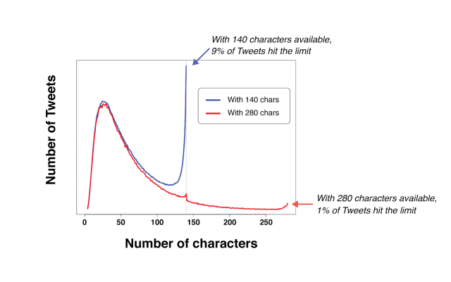 number of tweets number of characters