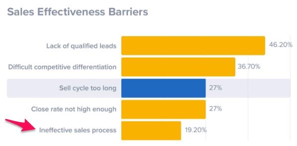 sales effectiveness barriers
