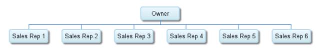 sales teams and models in sales team model