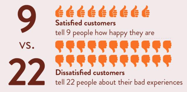 satisfied customers vs dissatisfied customers