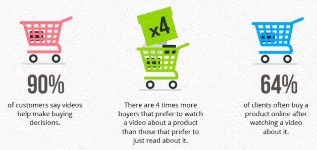 videos in ecommerce stats