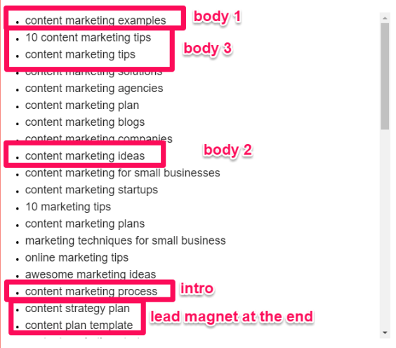 content marketing keyword bodies