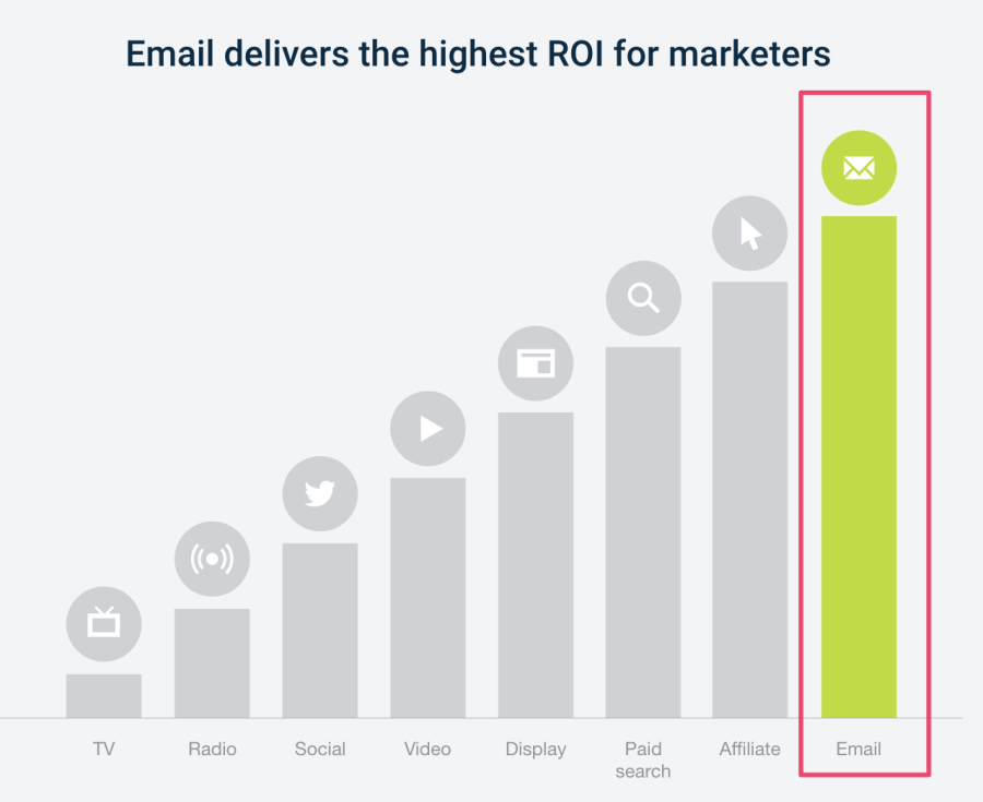 email delivers highest roi