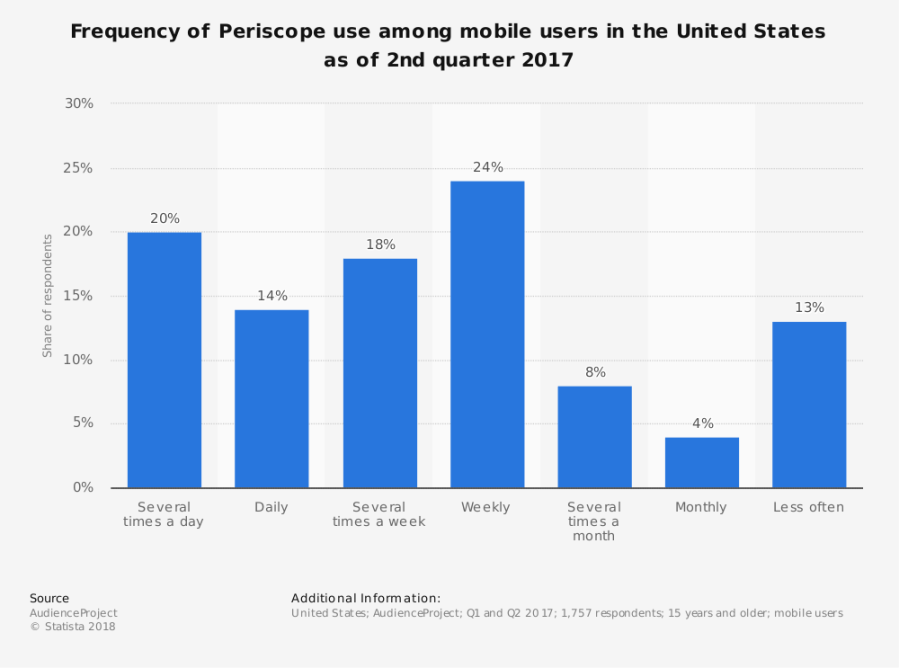 frequency of periscope use