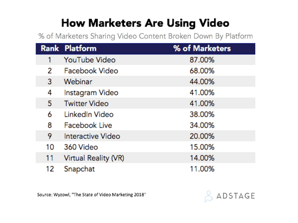 how marketers are using video