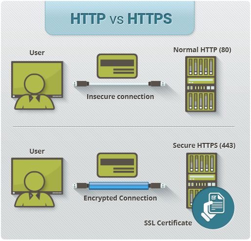 difference between http and https