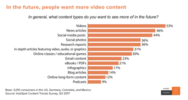 people want more video content according to survey