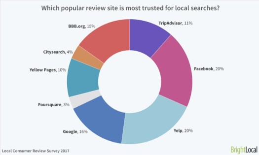 review site most trusted for local searches