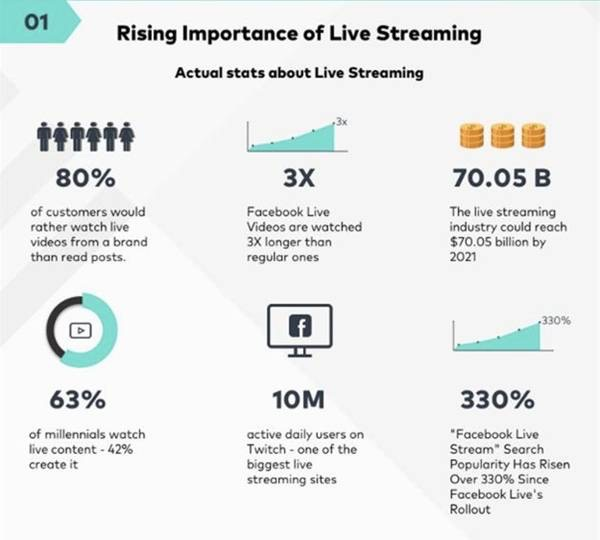 rising importance of live streaming