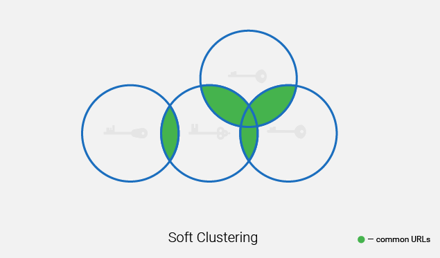 soft clustering of URLs