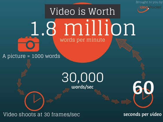 video is worth 1.8 million word per minute