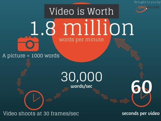 video is worth 1.8 million word per minute
