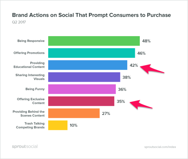 brand actions on social that prompt consumers to purchase