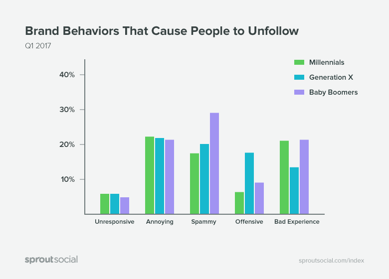 brand behaviors that cause people to unfollow