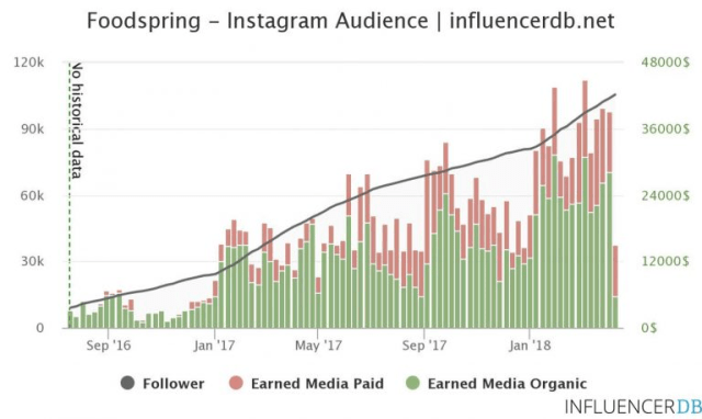 foodspring instagram audience