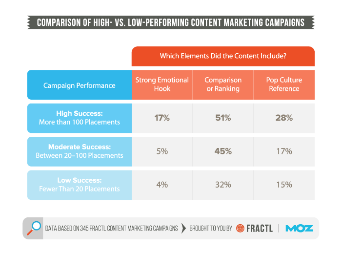 high vs low performing content marketing