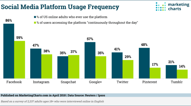 social media platform usage frequency