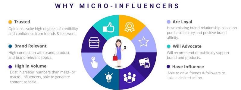 why micro influencers