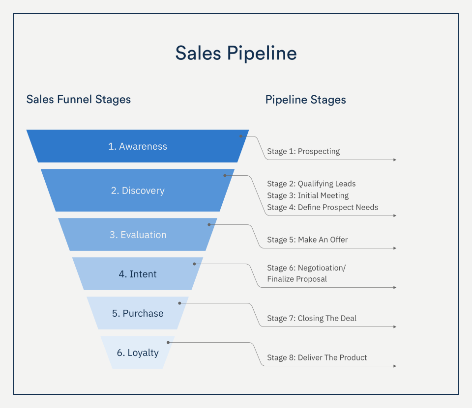 Sales Pipeline 1 Building a Sales Pipeline for Your Business - 1