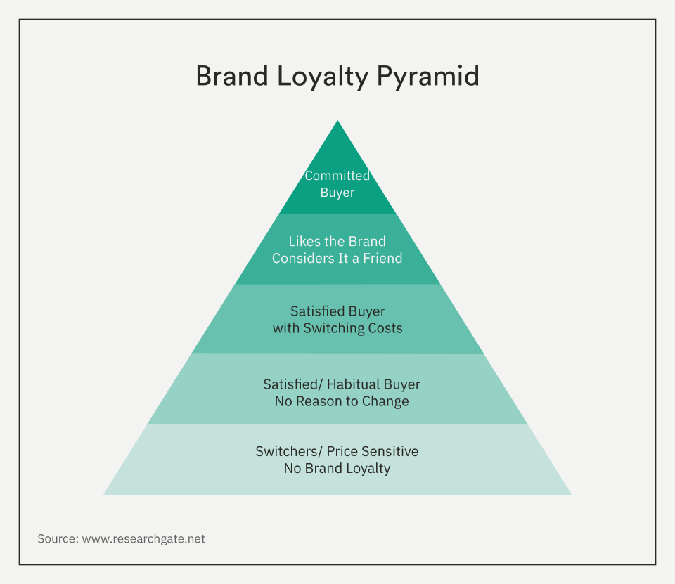 Brand Loyalty Pyramid Everything You Need to Know About Brand Loyalty - 1