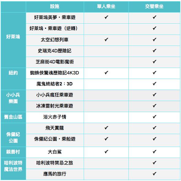 大阪環球影城 單人乘坐 交替乘坐