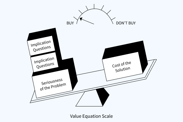 SPIN Selling Value Equation Scale