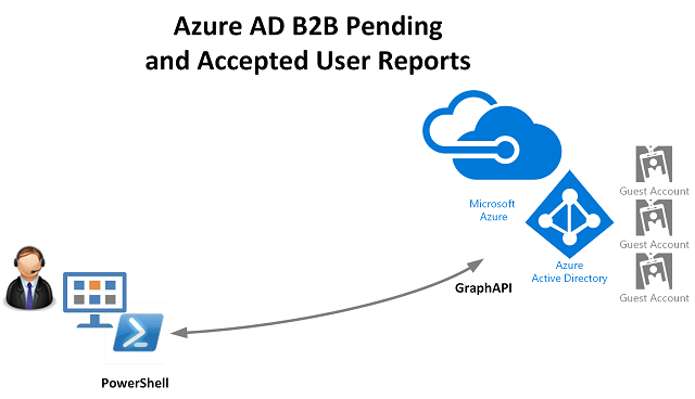 Azure AD Archives - Kloud Blog