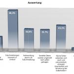 Studie zum Web Monitoring 2008