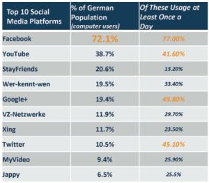 Top10_Soziale_Netzwerke_Deutschland