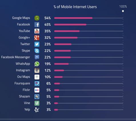 Die_wichtigsten_Apps_2013