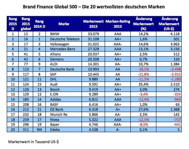 Aktuelle Trends und Zahlen aus der Welt der Markenführung