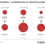 Marketing_Zahlen_Facebook_Online_Kaufkraft