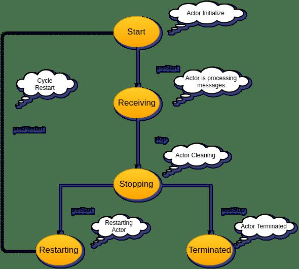 akka-life-cycle