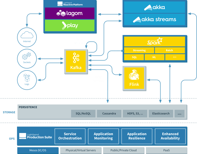 Fast Data Platform