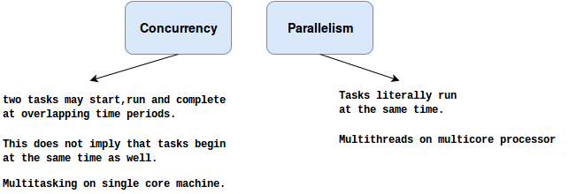 concurrencyvsparallelism