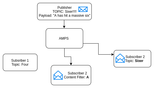AMPS: Empowering real time message driven applications