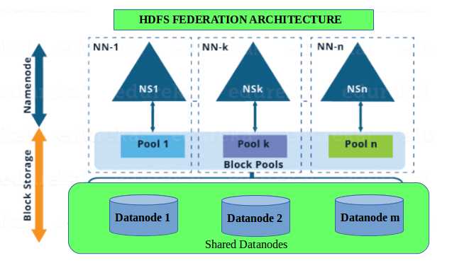 hdfs3