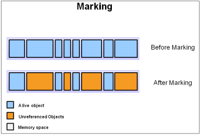 marking