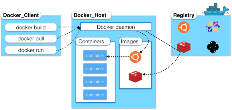 High-level-overview-of-Docker-architecture