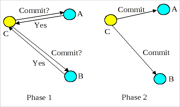 fig-two-phase-commit-overview