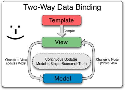 Two_Way_Data_Binding