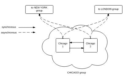 AMPS Cluster Model
